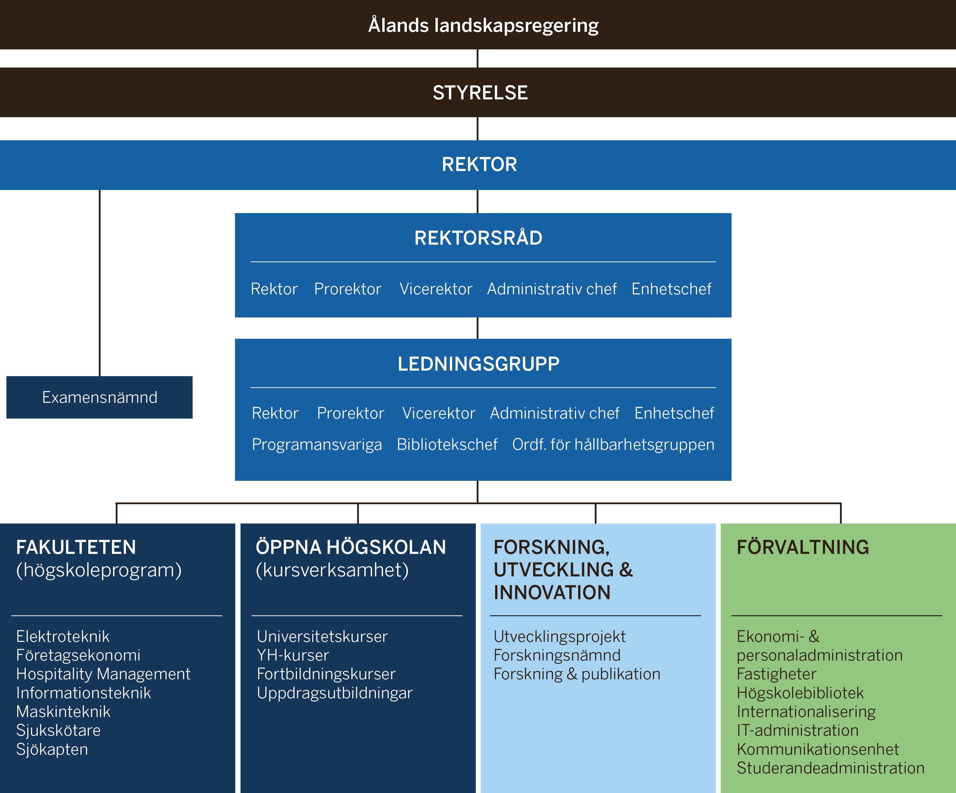 Organisationsschema för Högskolan på Åland
